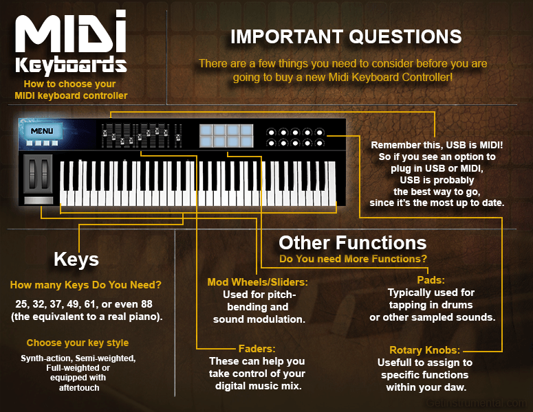 Midi Keyboard Controller Infographic Picture